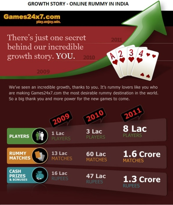 Leaked Mailer - Games24x7 - Growth Story - Online Rummy in India